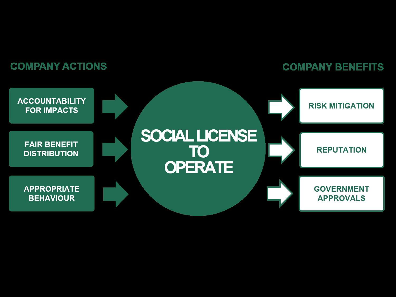 SLO Framework